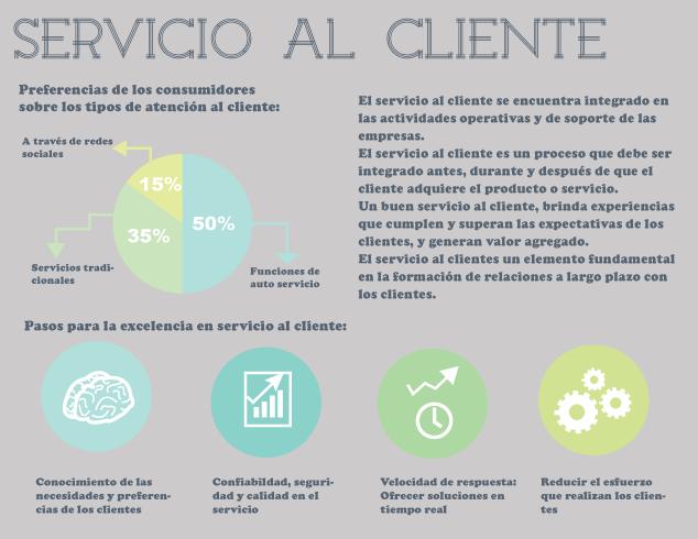 Servicio Al Cliente Puerto Pictures To Pin On Pinterest