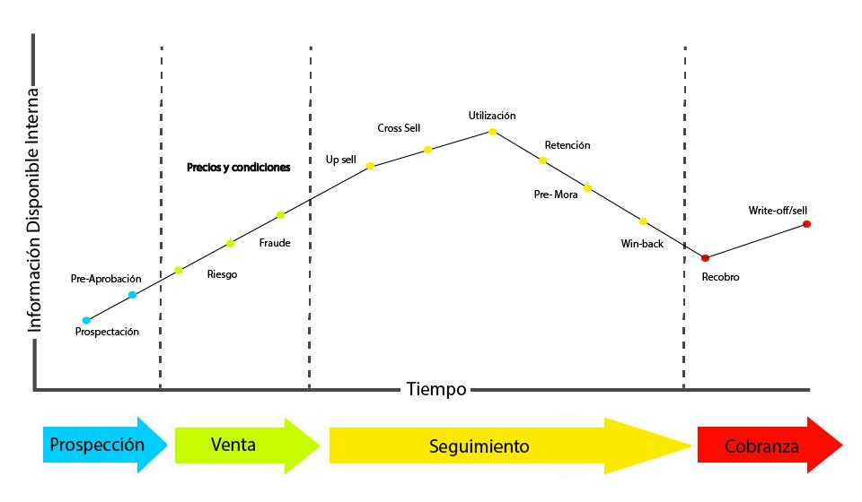 modelos en el ciclo de vida del crédito-01